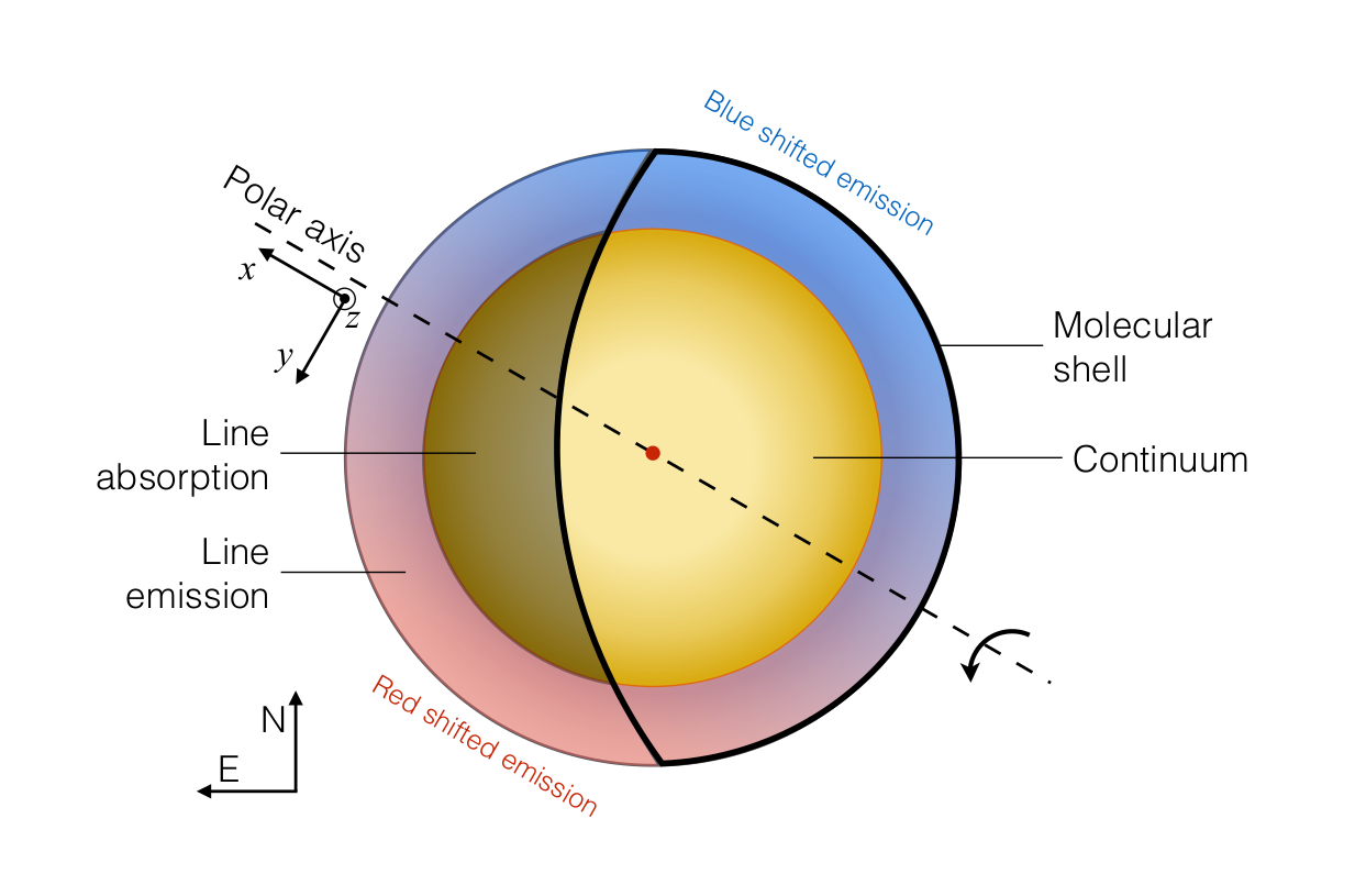 The slow rotation of the red supergiant betelgeuse schematic view of the emission of the molecular gas surrounding betelgeuse and its rotation the pooptronica