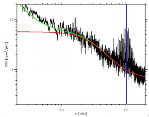 Illustration 3: Fourier spectrum of the CoRoT target HD 49385. The red curve corresponds to the signature of the granulation. The blue vertical line locates the characteristic frequency (nu<sub />max</sub>) of the solar-type oscillations detected in this star.