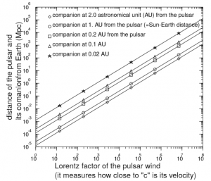 Distance, in mega-parsecs, at which the radio emission produced in the companion's wake can reach a flux density of 1 Jy. This distance depends on the speed of the pulsar wind that is expressed here with a number called the Lorentz factor, very useful in special relativity. The possible values of the Lorentz factor for a pulsar wind range from 100 to 10 millions. The different curves correspond to various distances between the pulsar and its companion. (From Mottez and Zarka, A&A 2014, DOI : 10.1051/0004-6361/201424104)