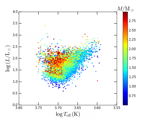 Figure 1: Hertzsprung-Russell diargam showing the position of about 13000 redgiants observed by the space mission Kepler and for which mass and radius have been  derived from the seismic indices (available in the SSI data base). The color scale gives the star mass in solar unit.